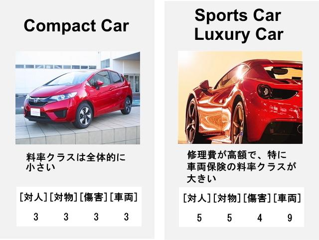 自動車保険の料率クラス