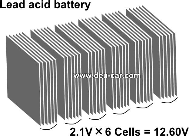 12V鉛バッテリーの電極板
