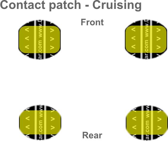 巡航中のタイヤのコンタクトパッチ