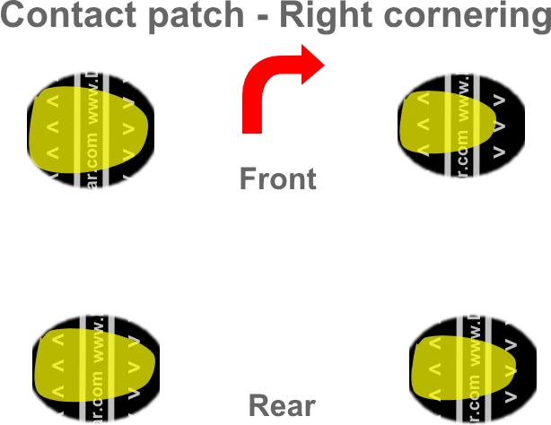 右コーナーリング中のタイヤのコンタクトパッチ