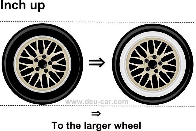 タイヤとホイールのインチアップ